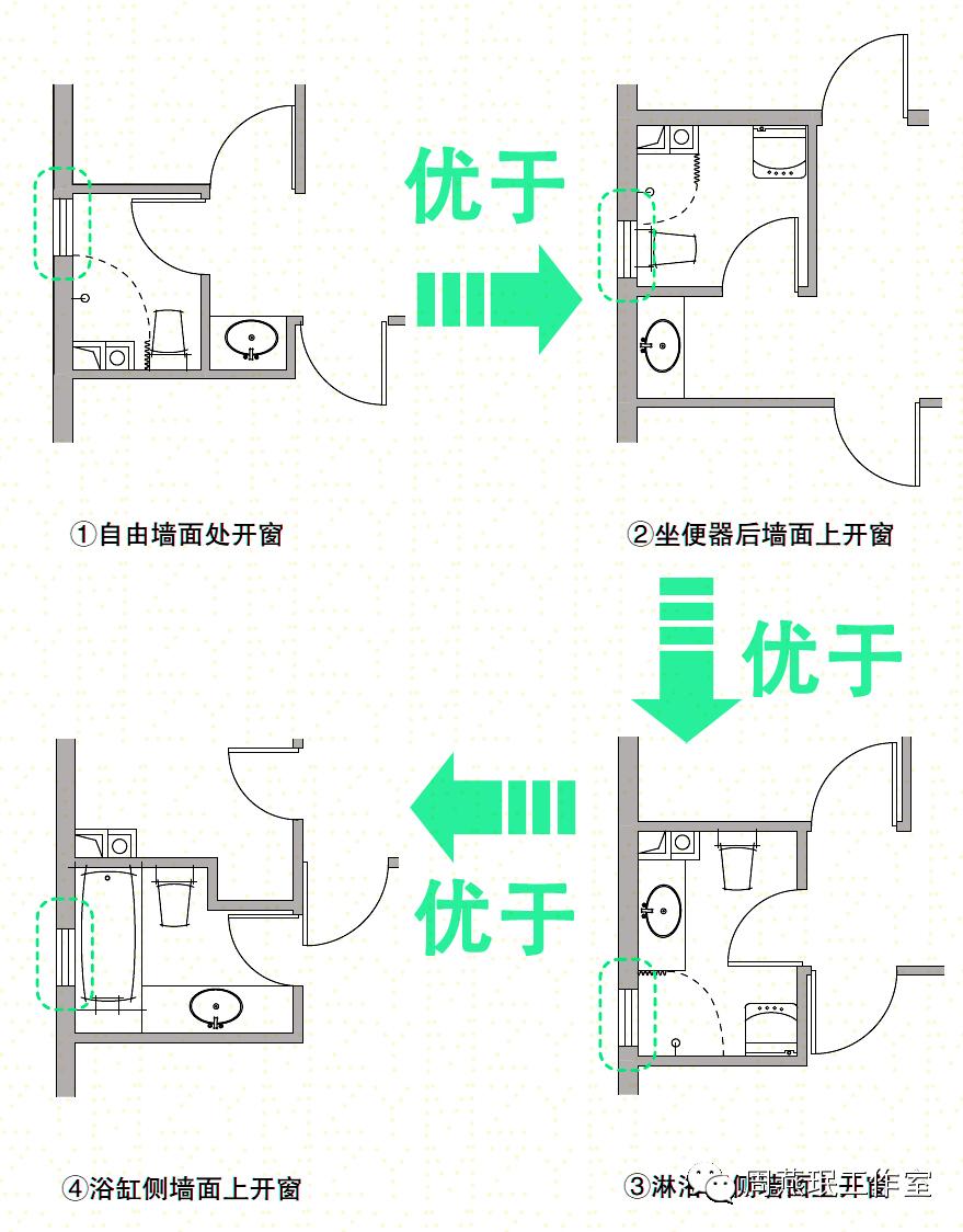 史上最全61养老地产室内各空间设计要点61周燕珉